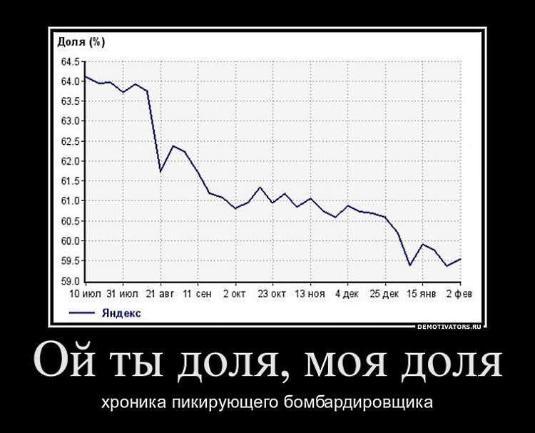 SEO-демотиваторы - Доля Яндекса в Поиске…